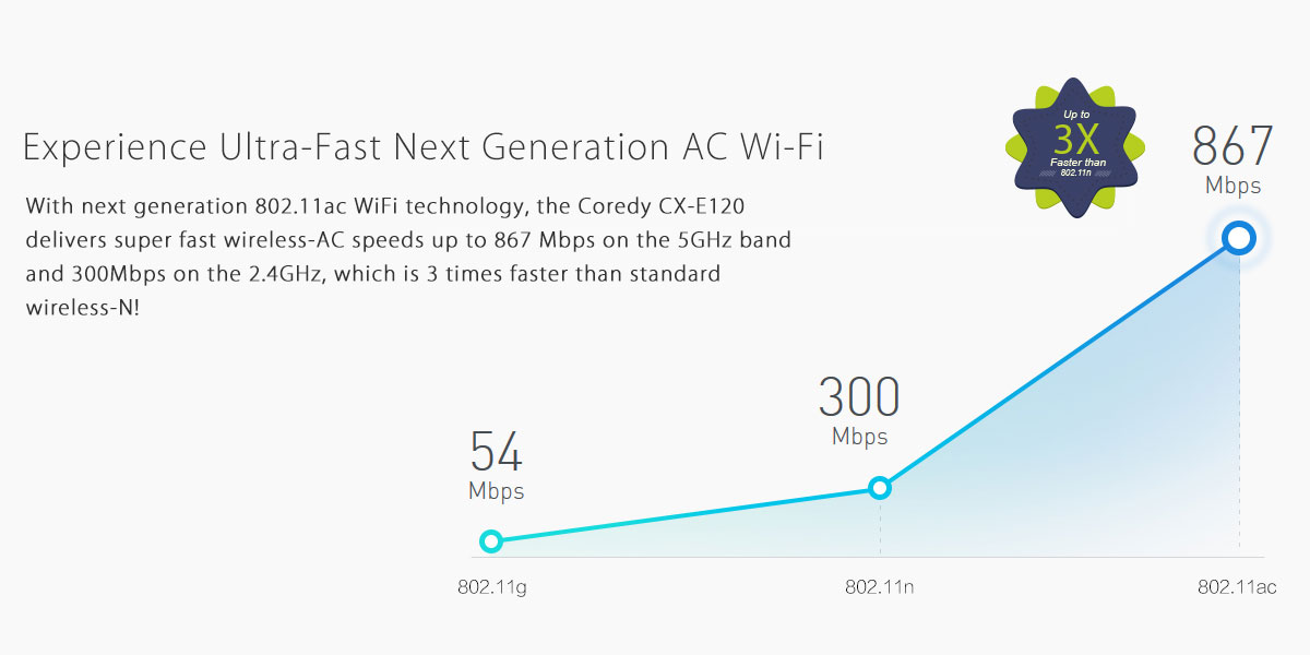 802.11ac wifi technology for establishing high speed WiFi connection