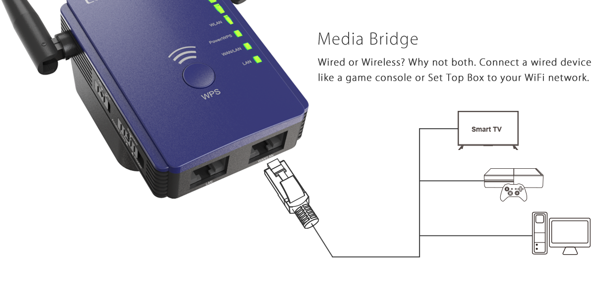 ethernet Port for wired and wireless choice
